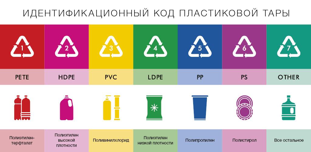 специальная маркировка пластика