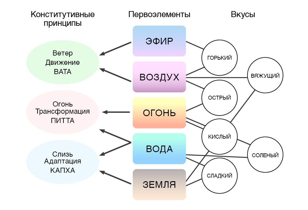Распределение элементов и вкусов по дошам