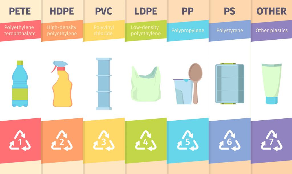 схема переработки пластика